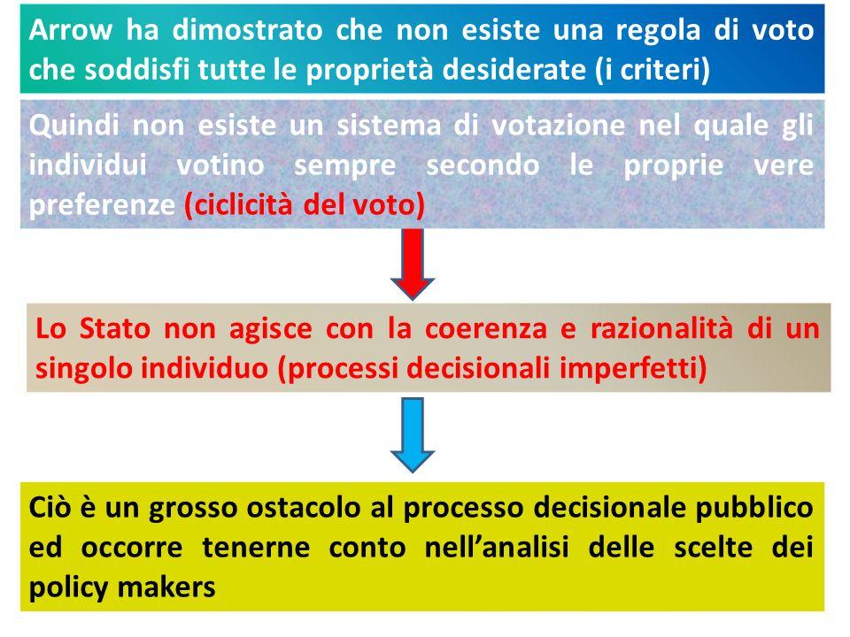 Arrow ha dimostrato che non esiste una regola di voto che soddisfi tutte le proprietà desiderate (i criteri)