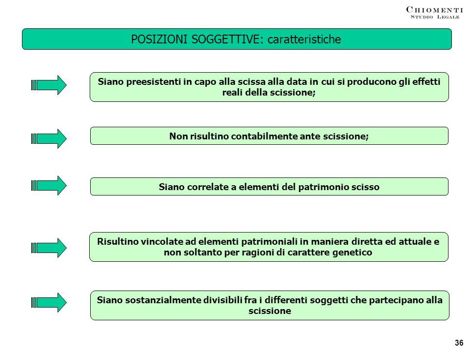 POSIZIONI SOGGETTIVE: caratteristiche