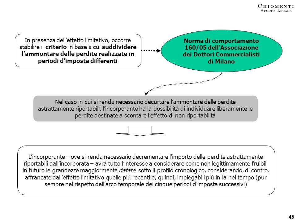 Norma di comportamento 160/05 dell'Associazione dei Dottori Commercialisti di Milano