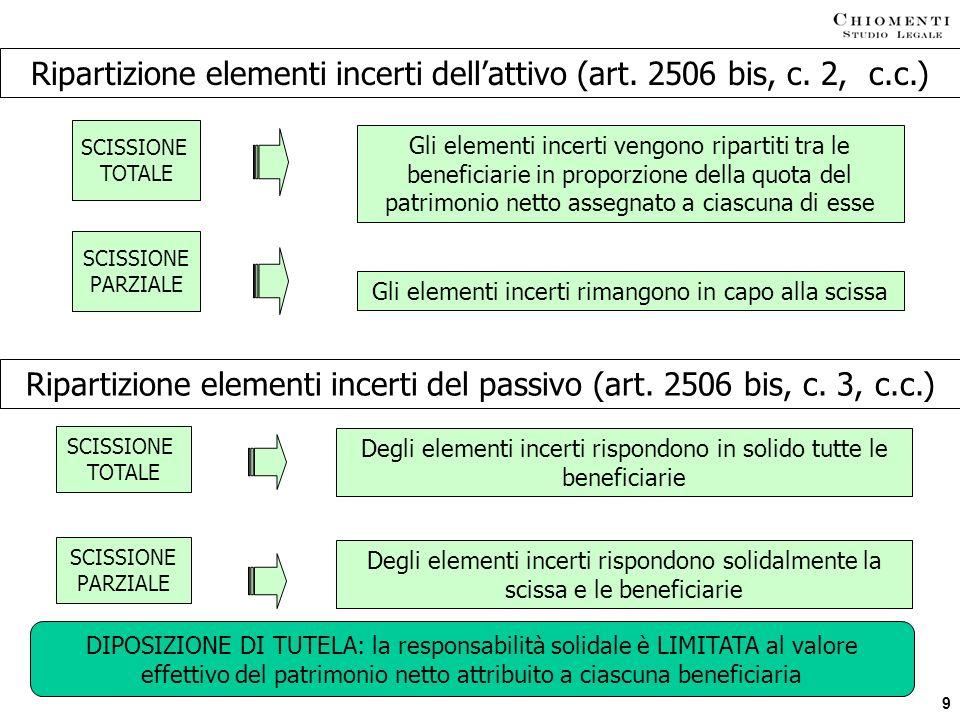 Ripartizione elementi incerti dell'attivo (art. 2506 bis, c. 2, c.c.)