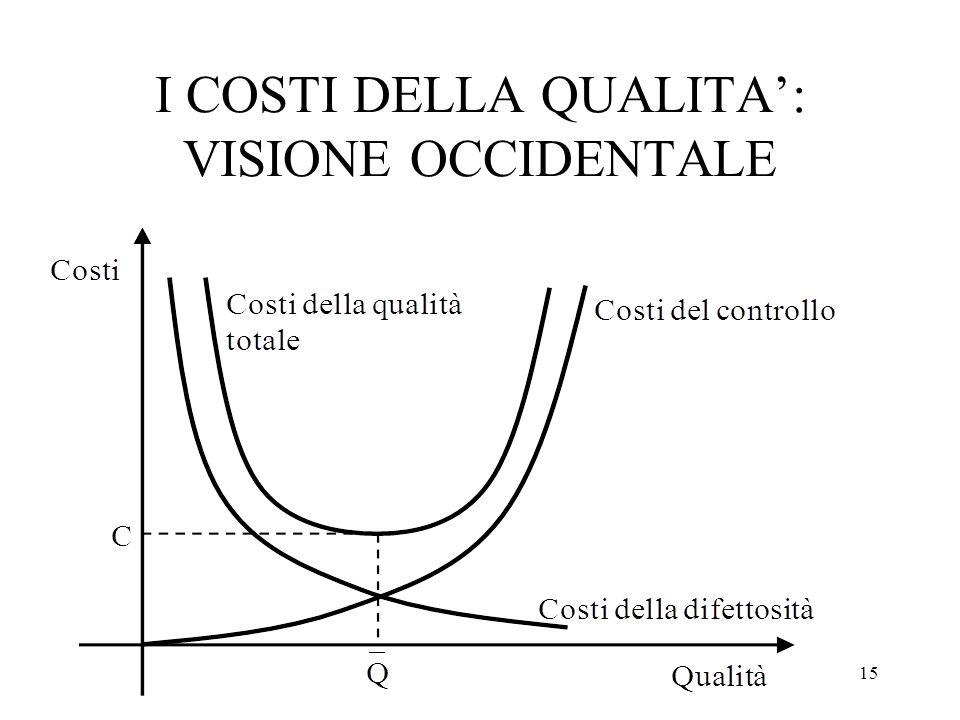 I COSTI DELLA QUALITA': VISIONE OCCIDENTALE