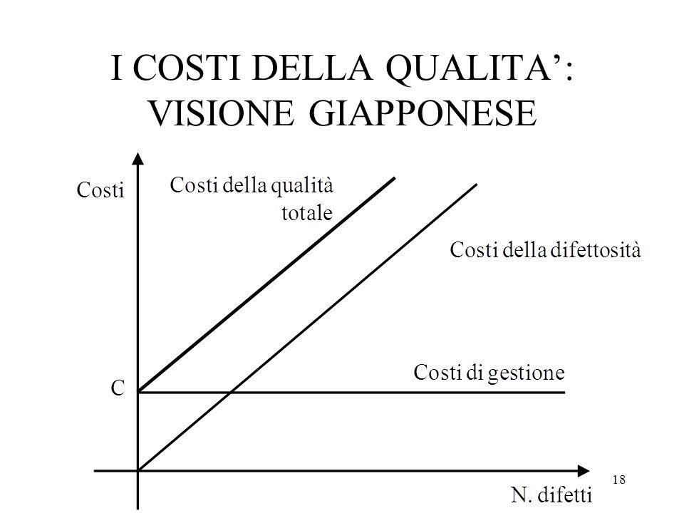 I COSTI DELLA QUALITA': VISIONE GIAPPONESE