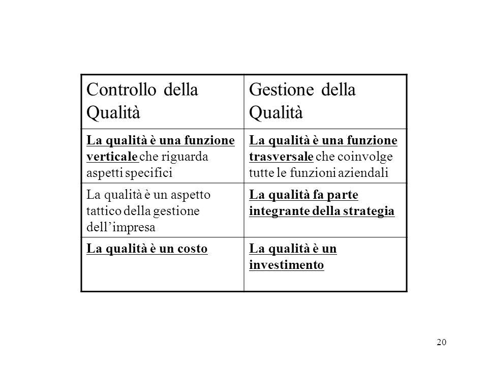 Controllo della Qualità Gestione della Qualità