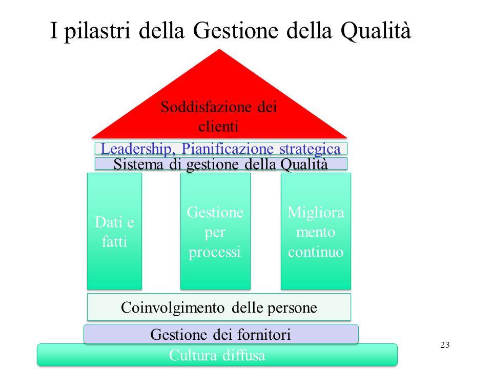 I pilastri della Gestione della Qualità