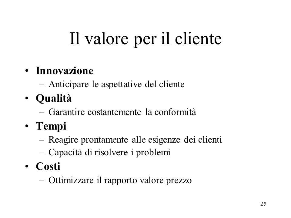 Il valore per il cliente