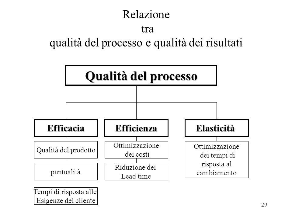 Relazione tra qualità del processo e qualità dei risultati