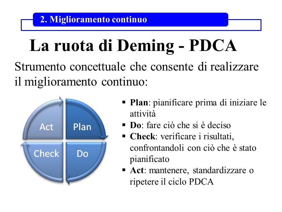 La ruota di Deming - PDCA