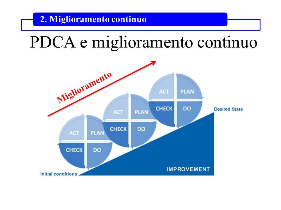 PDCA e miglioramento continuo
