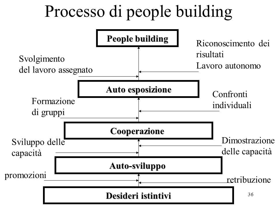 Processo di people building