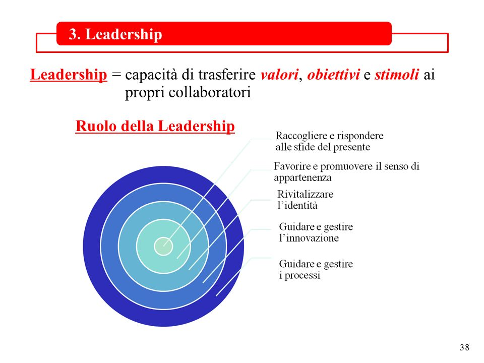 3. Leadership Leadership = capacità di trasferire valori, obiettivi e stimoli ai propri collaboratori.