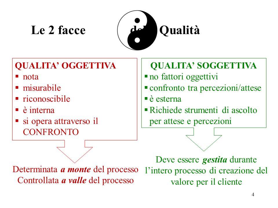 Le 2 facce della Qualità QUALITA' OGGETTIVA nota misurabile
