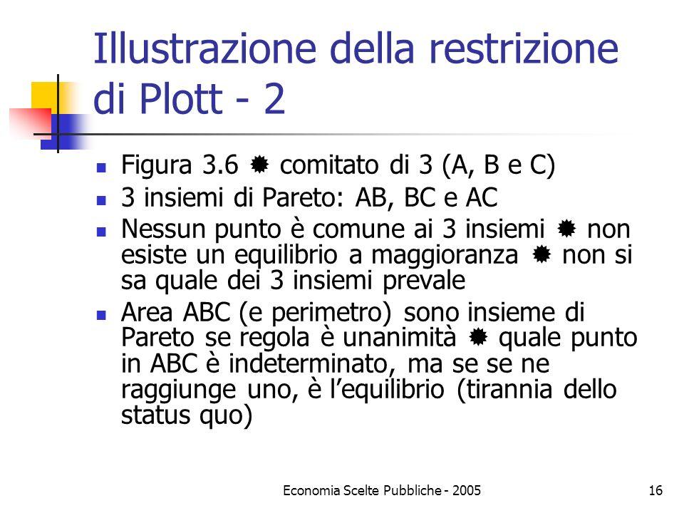 Illustrazione della restrizione di Plott - 2