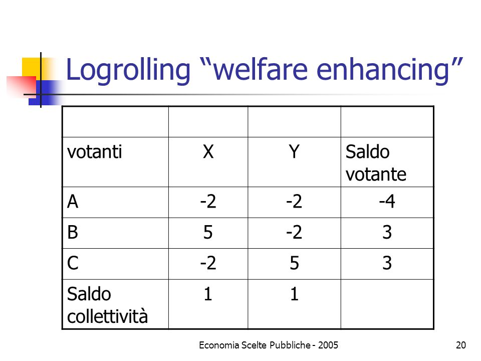 Logrolling welfare enhancing