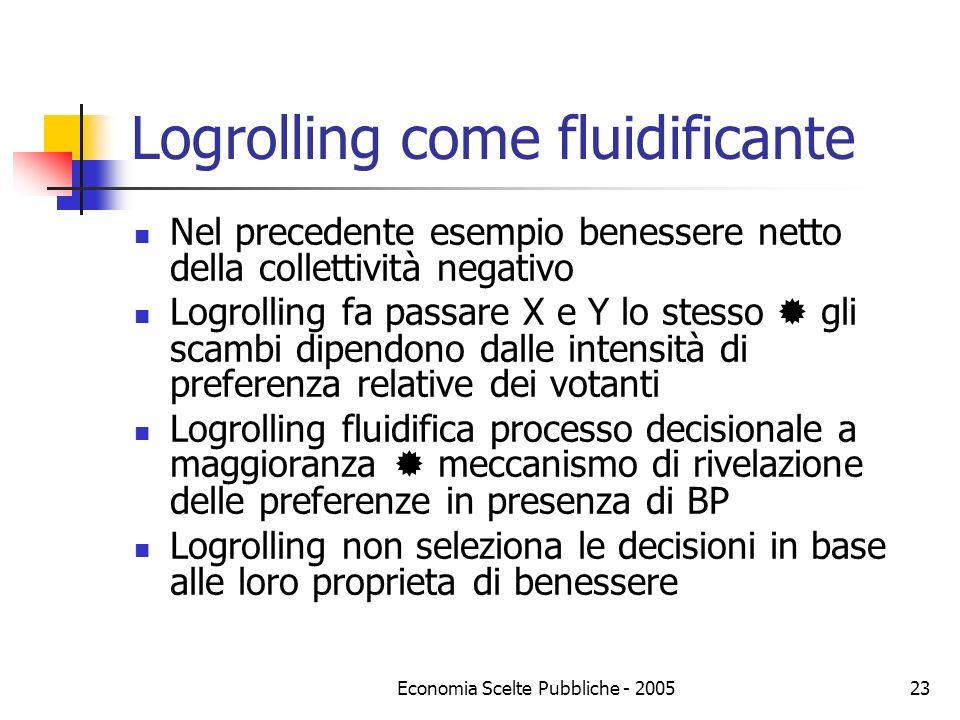 Logrolling come fluidificante
