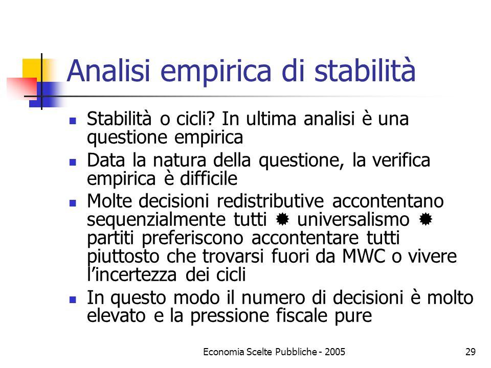 Analisi empirica di stabilità