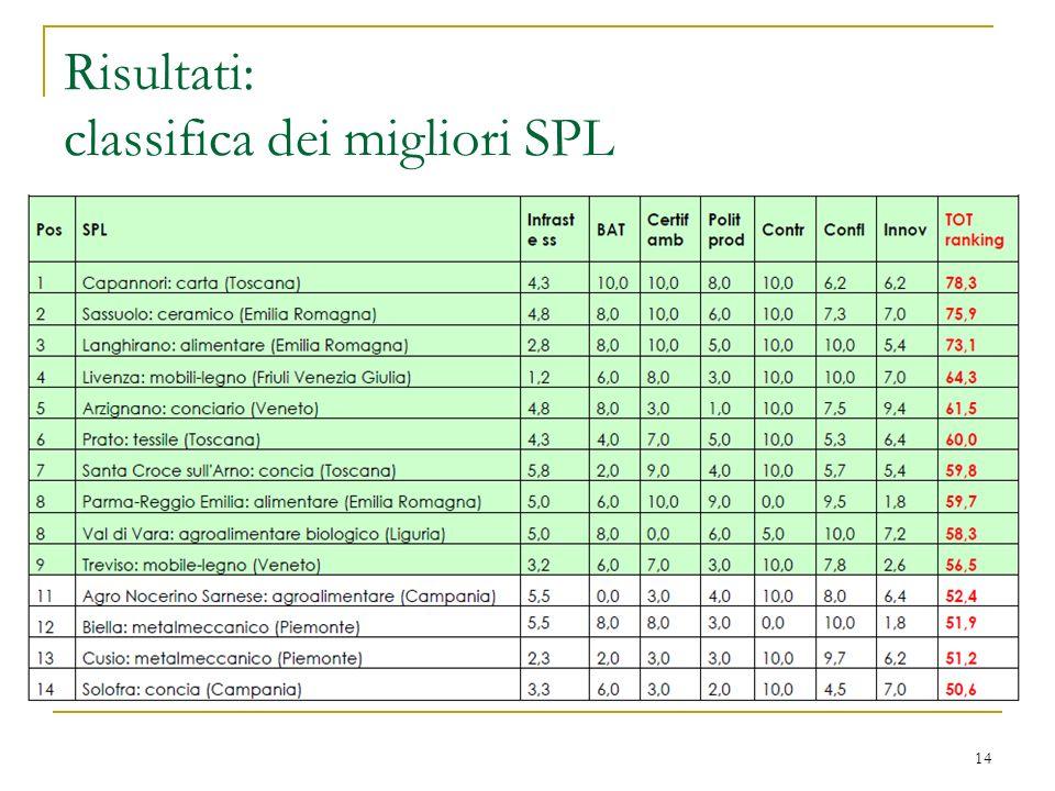 Risultati: classifica dei migliori SPL
