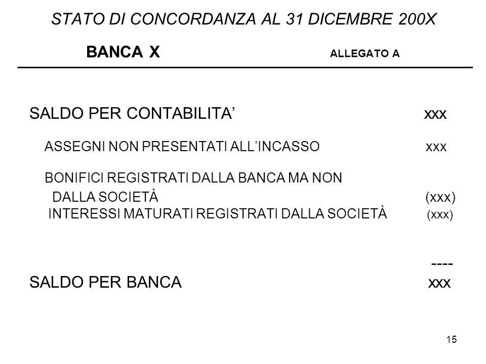 STATO DI CONCORDANZA AL 31 DICEMBRE 200X BANCA X ALLEGATO A