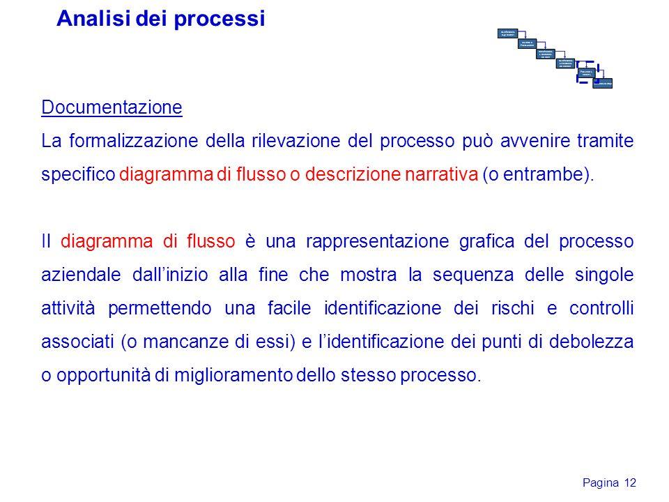 Analisi dei processi Documentazione