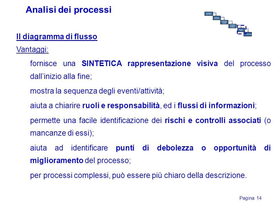 Analisi dei processi Il diagramma di flusso Vantaggi: