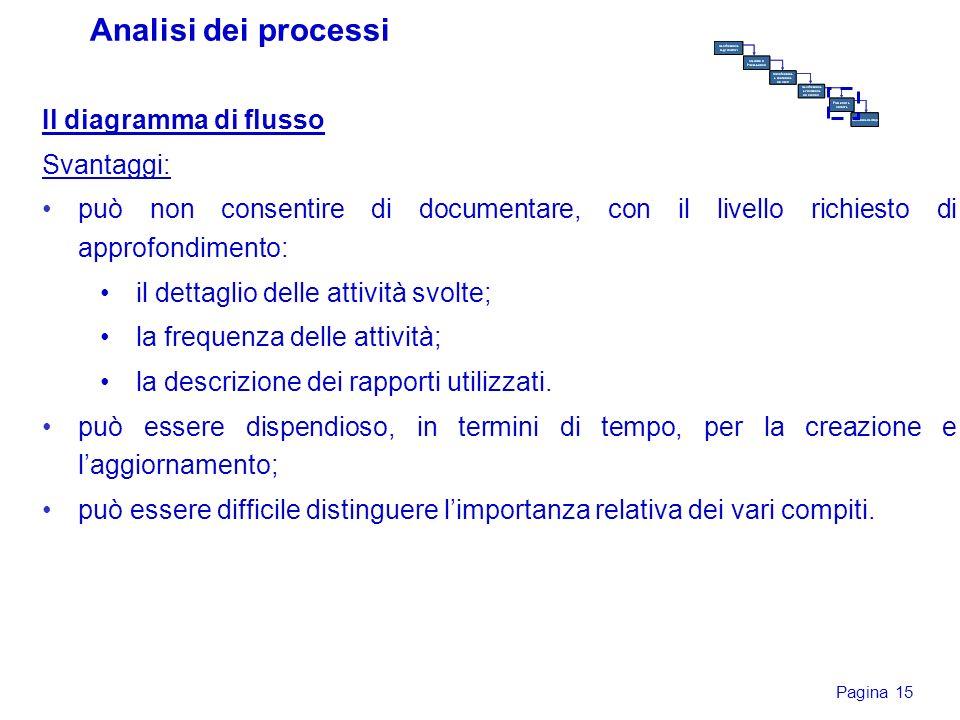 Analisi dei processi Il diagramma di flusso Svantaggi: