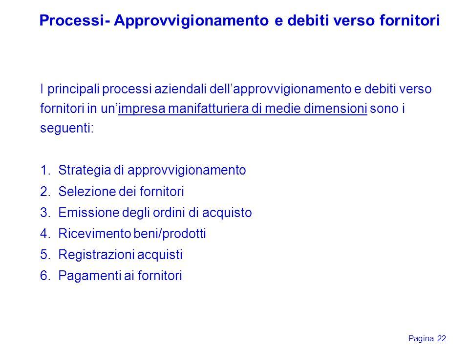 Processi- Approvvigionamento e debiti verso fornitori
