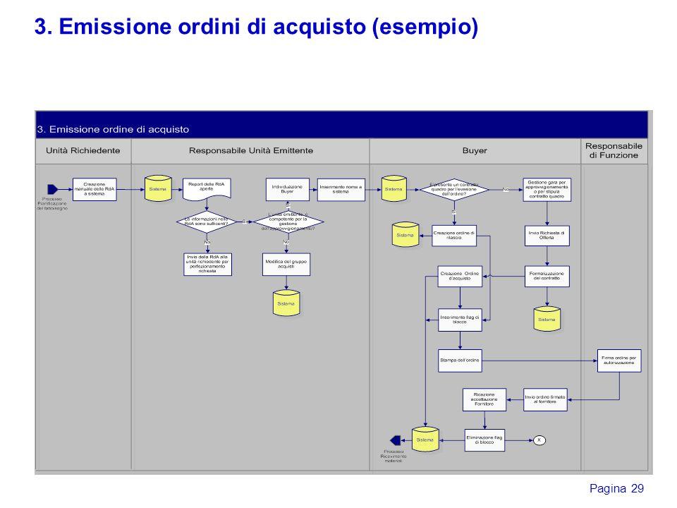 3. Emissione ordini di acquisto (esempio)