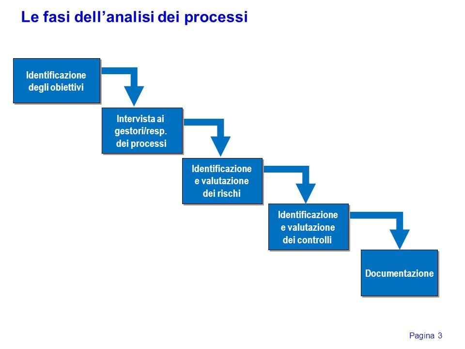 Le fasi dell'analisi dei processi
