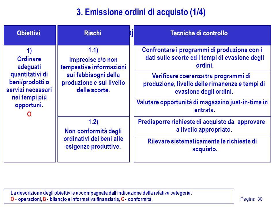 3. Emissione ordini di acquisto (1/4)