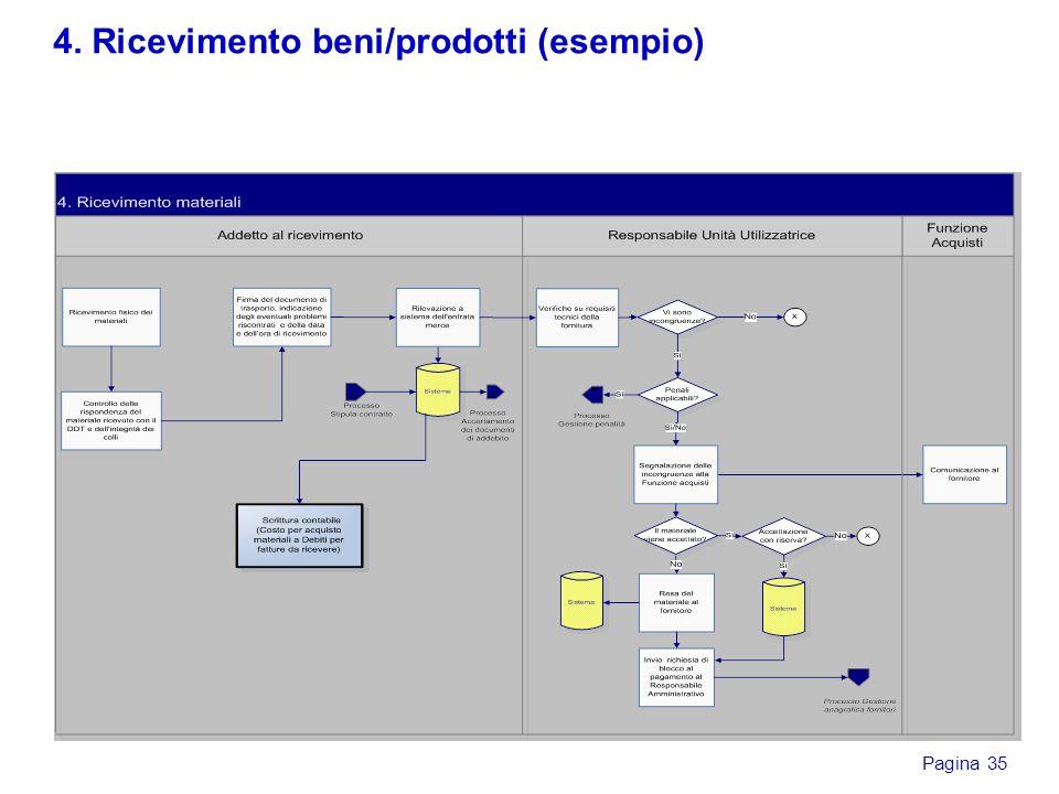 4. Ricevimento beni/prodotti (esempio)