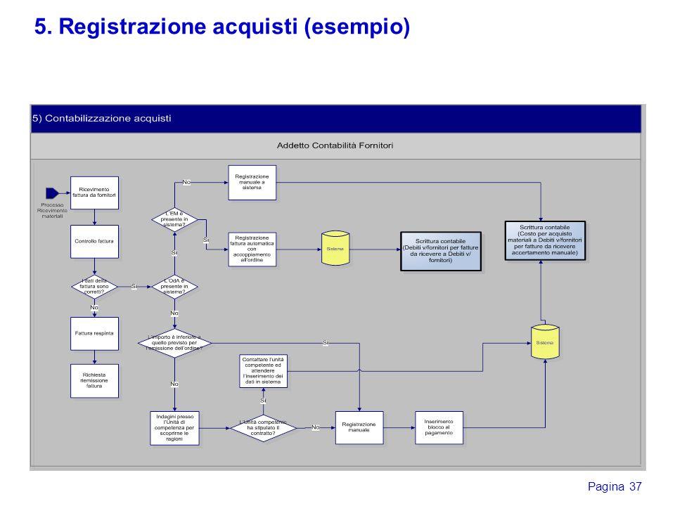 5. Registrazione acquisti (esempio)