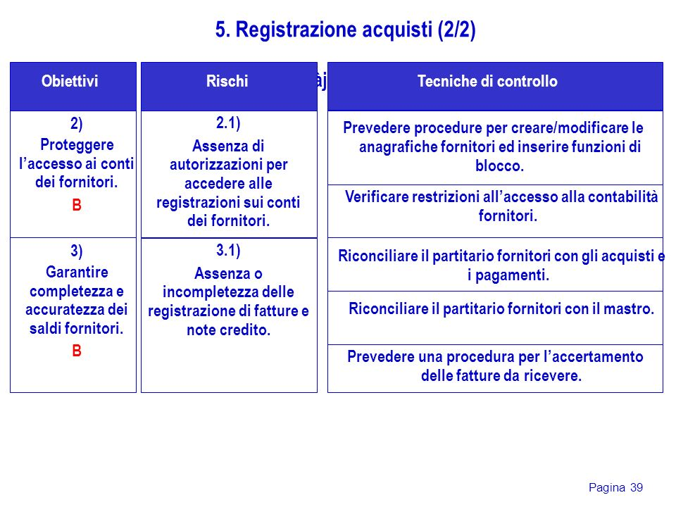 5. Registrazione acquisti (2/2)
