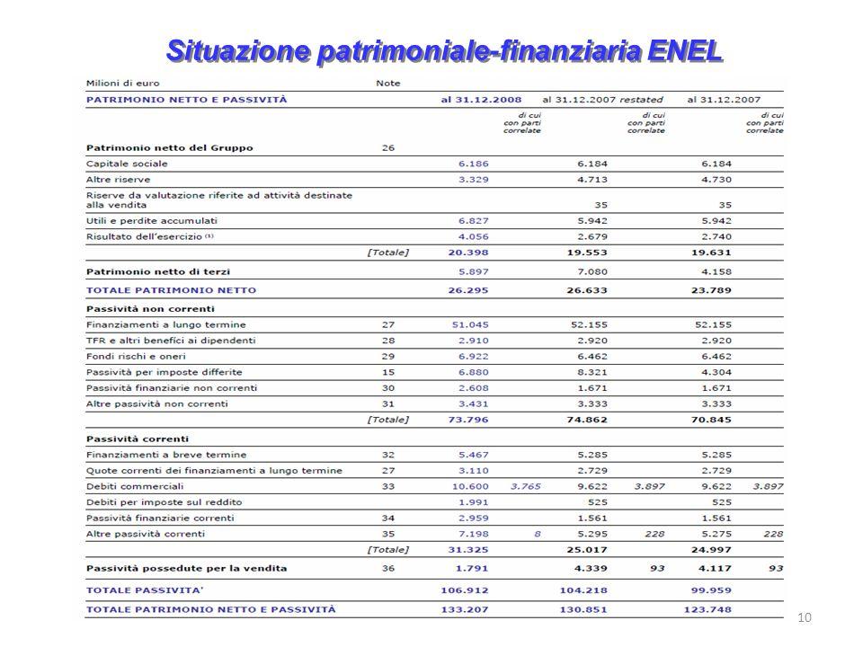 Situazione patrimoniale-finanziaria ENEL