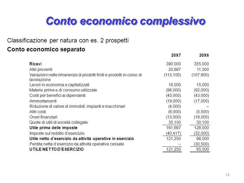 Conto economico complessivo
