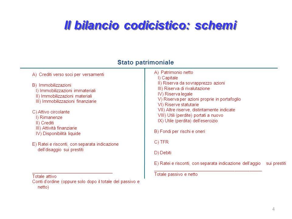 Il bilancio codicistico: schemi