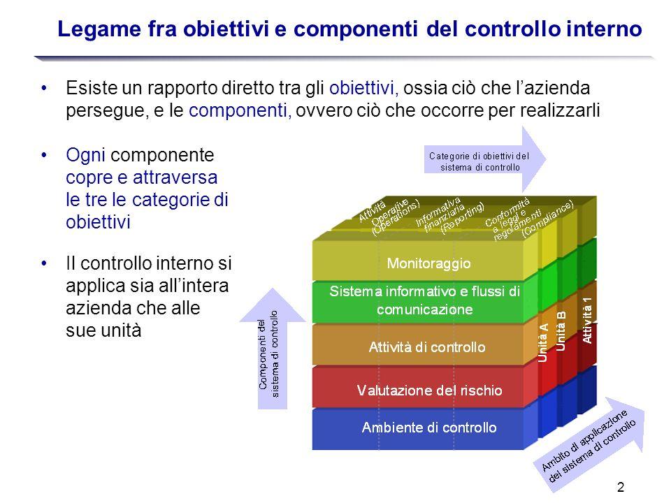 Legame fra obiettivi e componenti del controllo interno