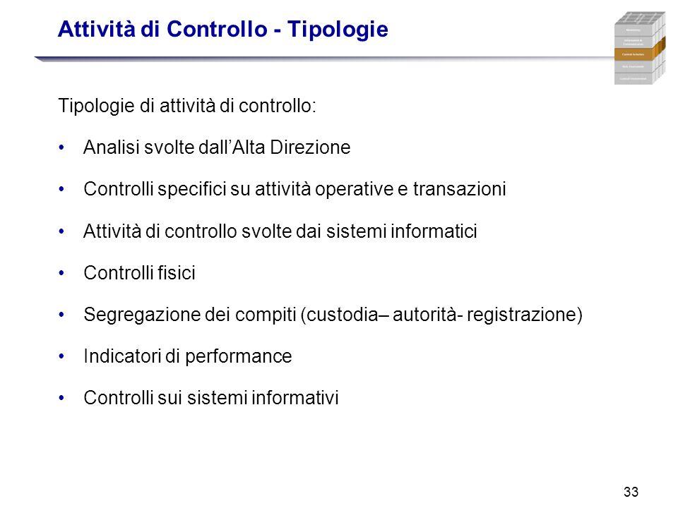 Attività di Controllo - Tipologie