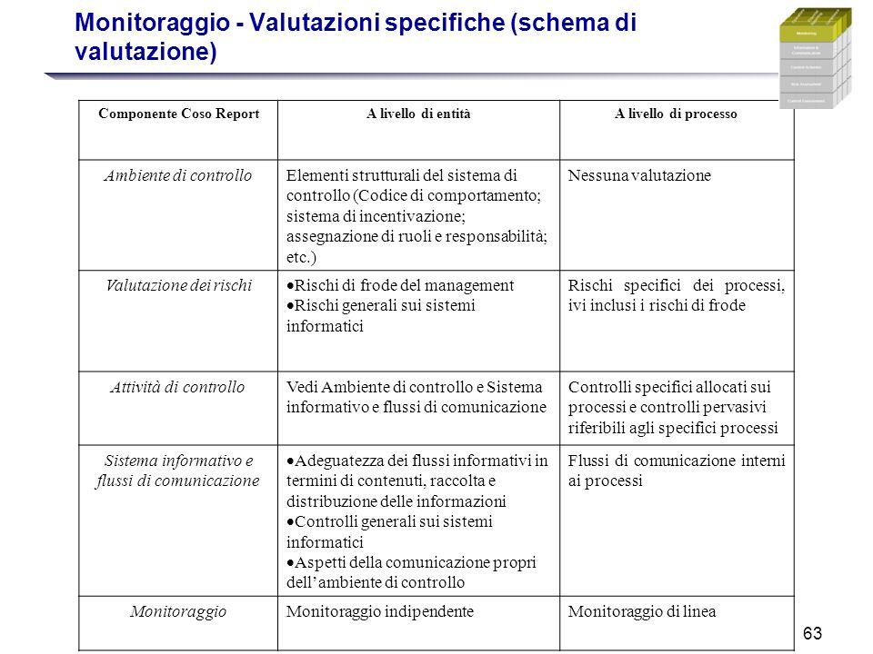 Monitoraggio - Valutazioni specifiche (schema di valutazione)