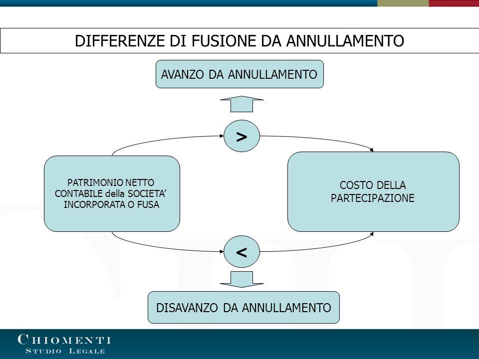 DIFFERENZE DI FUSIONE DA ANNULLAMENTO