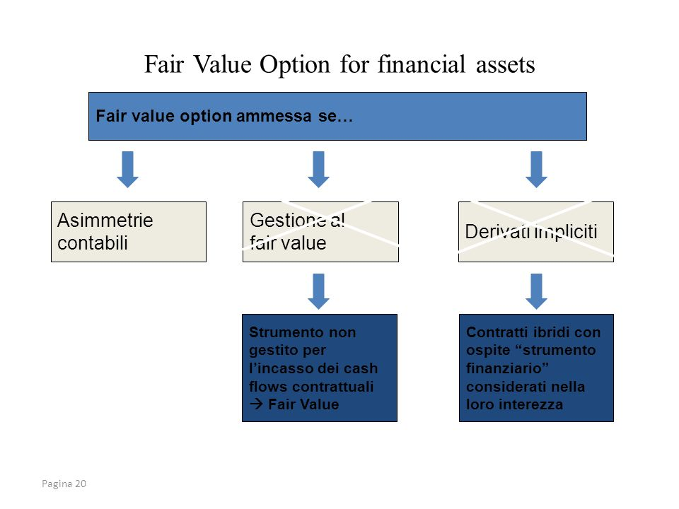 Fair Value Option for financial assets