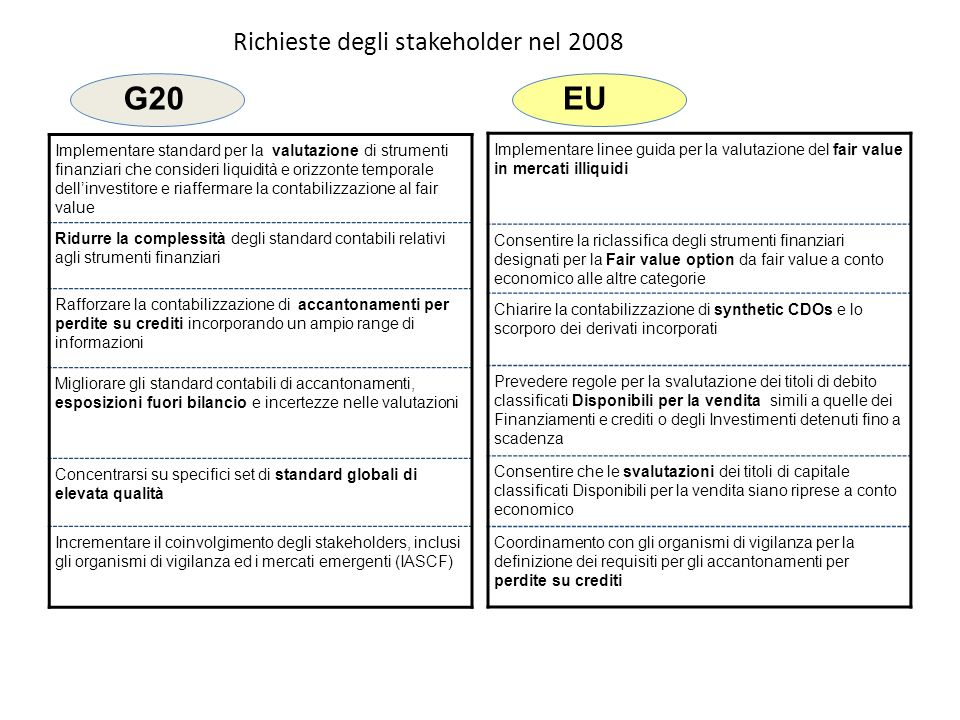 Richieste degli stakeholder nel 2008