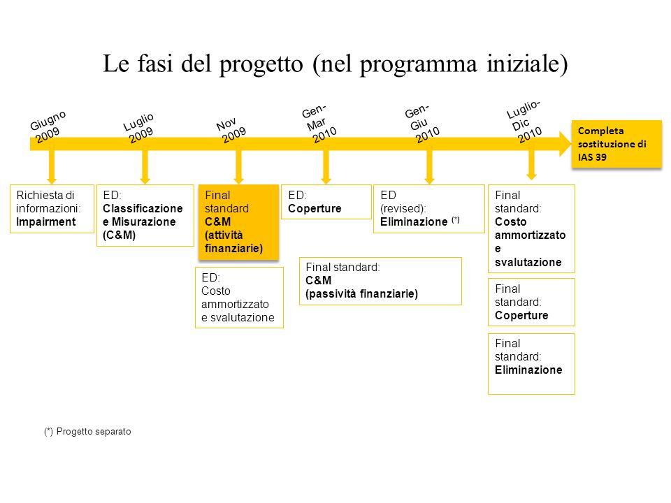 Le fasi del progetto (nel programma iniziale)