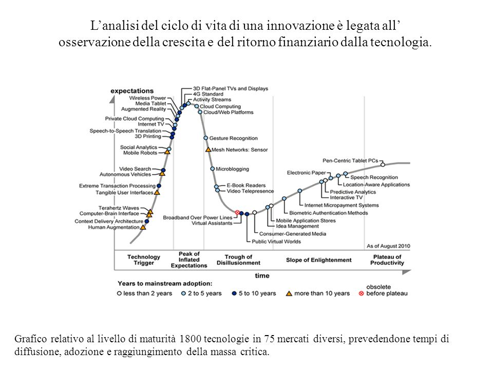L'analisi del ciclo di vita di una innovazione è legata all' osservazione della crescita e del ritorno finanziario dalla tecnologia.