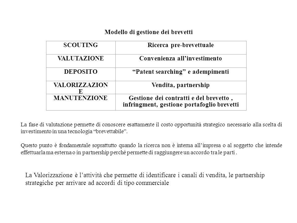 Modello di gestione dei brevetti