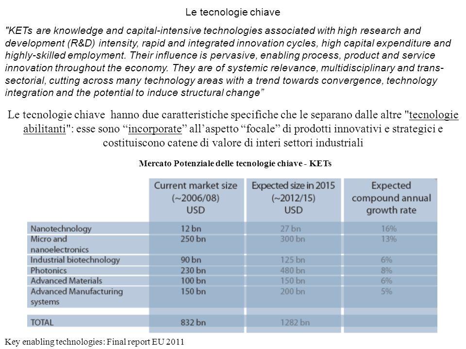 Mercato Potenziale delle tecnologie chiave - KETs