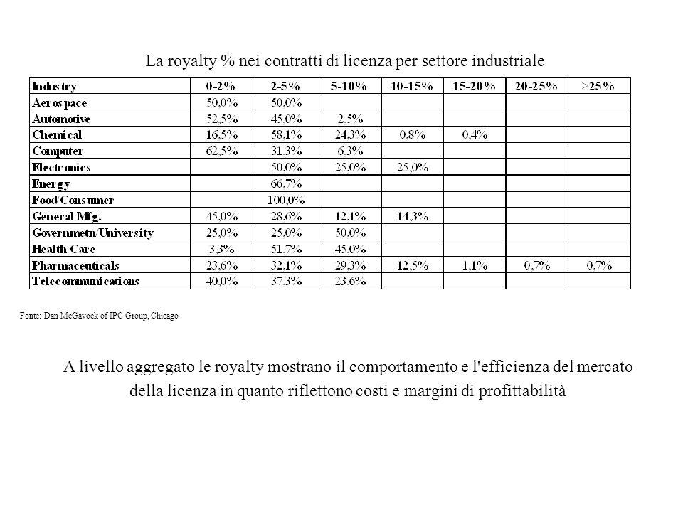 La royalty % nei contratti di licenza per settore industriale