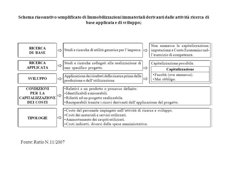 Schema riassuntivo semplificato di Immobilizzazioni immateriali derivanti dalle attività ricerca di base applicata e di sviluppo;