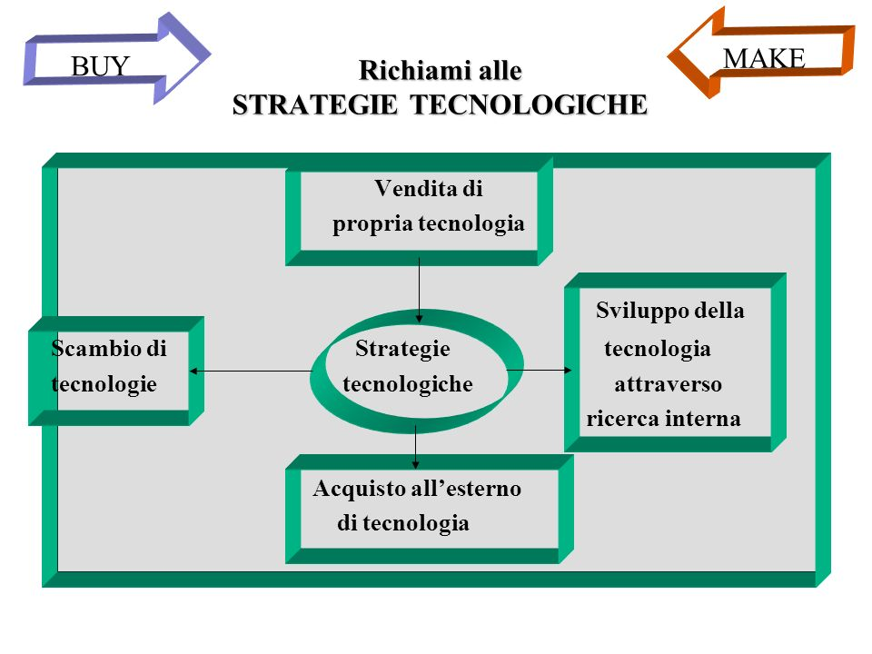 Richiami alle STRATEGIE TECNOLOGICHE