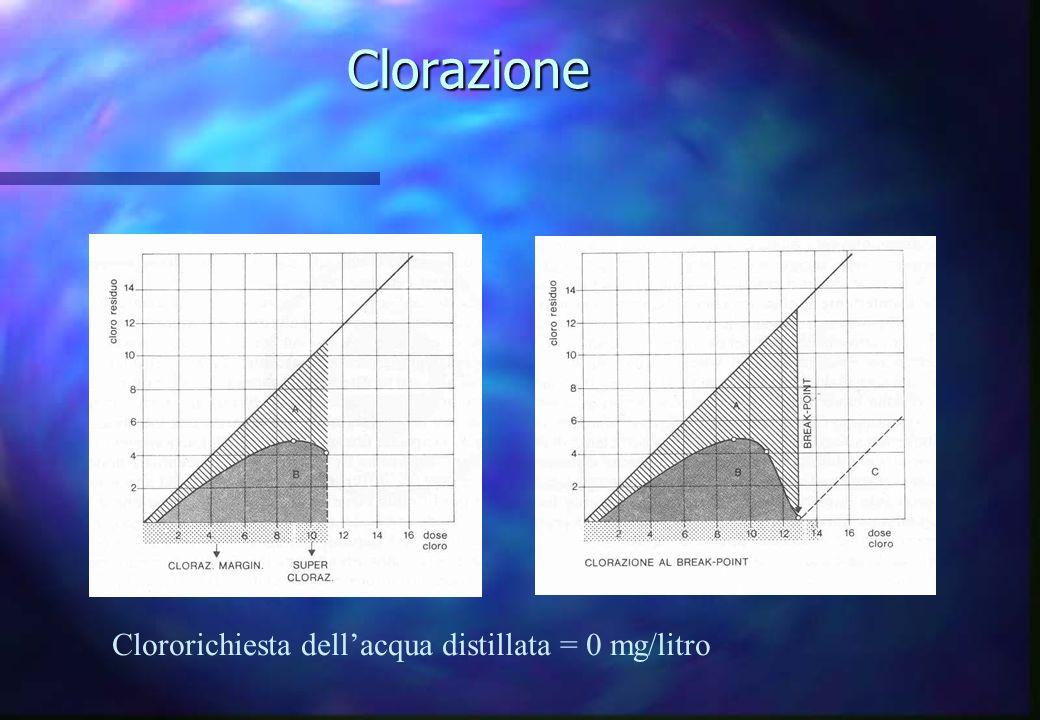 Clorazione Clororichiesta dell'acqua distillata = 0 mg/litro