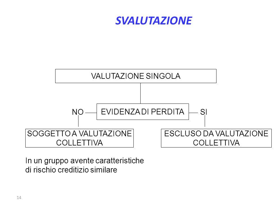 SVALUTAZIONE VALUTAZIONE SINGOLA EVIDENZA DI PERDITA NO SI