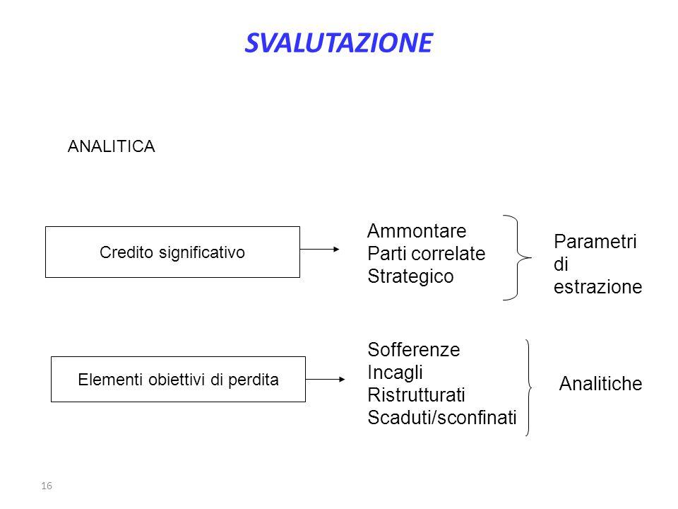 SVALUTAZIONE Ammontare Parti correlate Strategico Parametri di